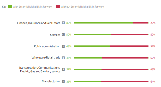 A bar chart showing the proportion of workers in six different sectors with the Essential Digital Skills for work and the proportion without the ssentical Digital Skills for work.  Finance, Insurance and Real Estate: 80% with, 20% without. Services: 50% with, 50% without. Public administration: 48% with, 52% without. Wholesale/Retail trade: 38% with, 62% without. Transportation, COmmuniactions, Electric, Gas and Sanitary services: 37% with, 63% without. Manufacturing: 36% with, 64% without.