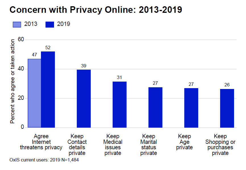 "Concern with privacy online: 2013-2019, from the OxIS 2019 report, Oxford Internet Institute. This graph shows the change in the percentage of internet users who agree that ""the internet threatens privacy"" - from 47% in 2013 to 52% in 2019. The graph also show the percentages of people who have taken various privacy actions (2019 data only): to keep contact details private: 39%; to keep medical issues private: 31%; to keep marital status private: 27%; to keep age privateL 27%; to keep shopping or purchases private: 26%. This data comes from 1,484 users surveyed."